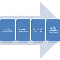 Kísérletek a Google Analytics-ben - Újdonság