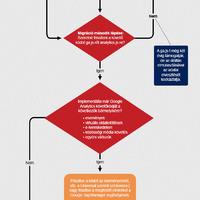 Universal Analytics Migrációs Folyamata