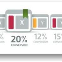 Visual Website Optimizer, a felhasználóbarát A-B tesztelő