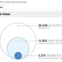 Új Közösségi riport érhető el a Google Analytics-ben