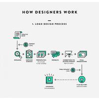 Hogyan néz ki a logótervezési munka folyamata?