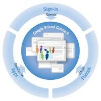 A közösségek vándorlására épít a Google, a Facebook és a MySpace is