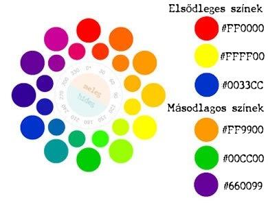 Elsődleges és másodlagos színek
