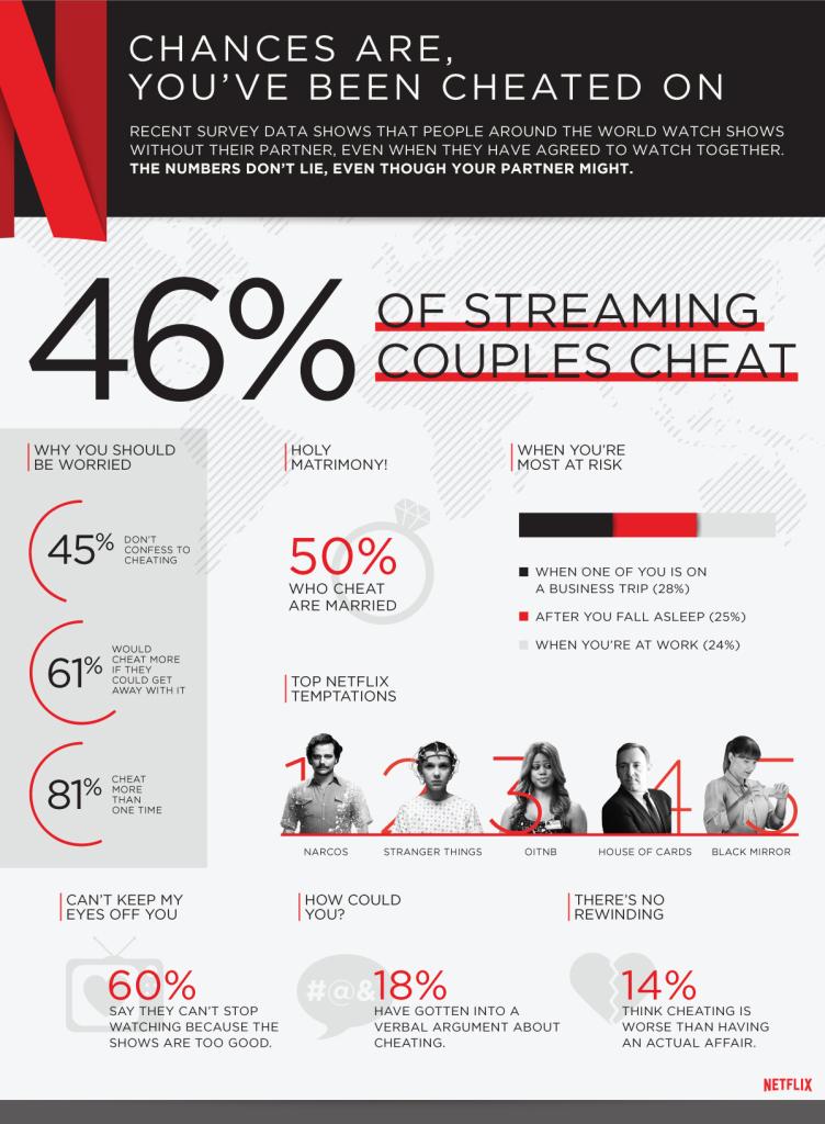 netflix_cheating_global_infographic.jpg