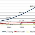 Gyorsan nő az internet előfizetések száma