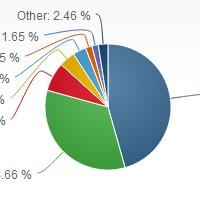 A Windows 8 megvetette a lábát a piacon