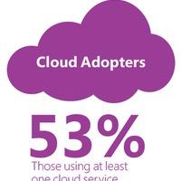 A kkv-k felhőhasználatáról készített kutatást a Microsoft
