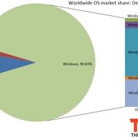 Átlépte a 10%-os határt a Windows 8