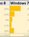 Most akkor mennyire is utálják az emberek a Windows 8-at?