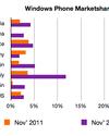 A Kantar szerint is nő a Windows Phone piaci részesedése