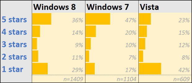 amazon-windows-ratings-by-version-620px-620x267.png