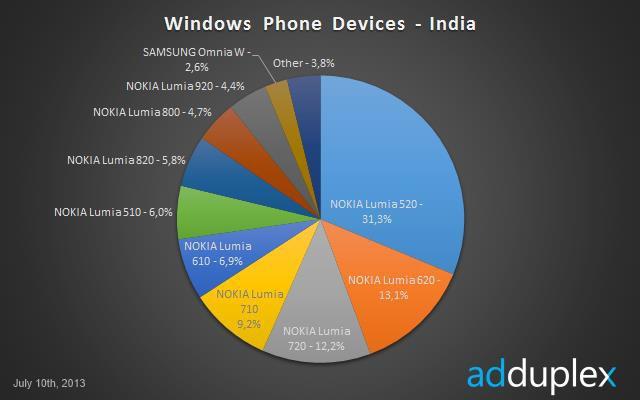 adduplex-jul13-lumia-520-india.jpg