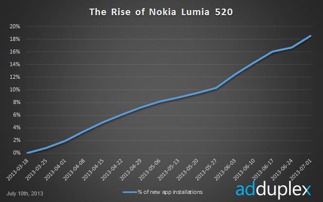 adduplex-jul13-lumia-520.jpg