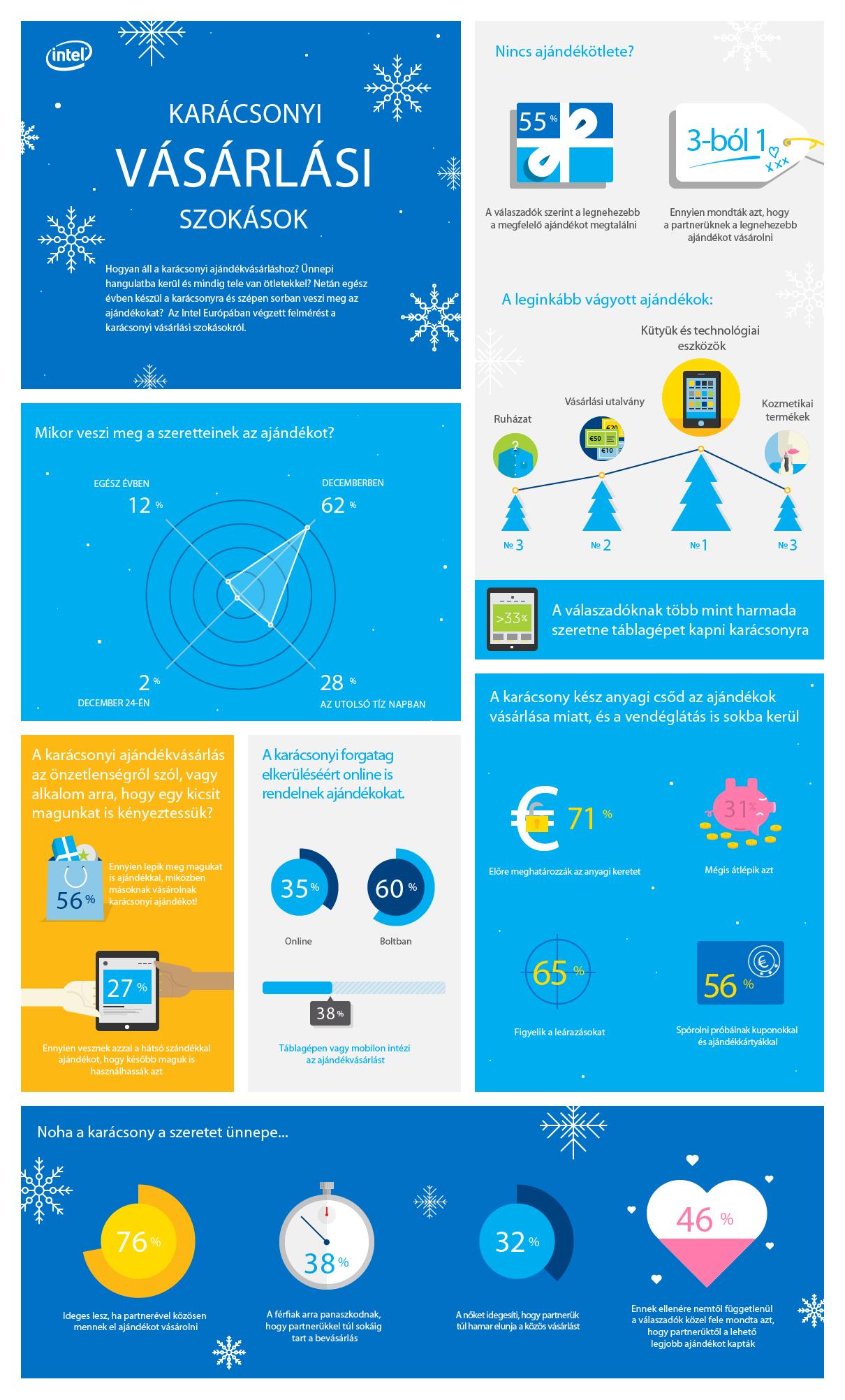 Karácsonyi Vasárlási Szokasok Intel felmérés_Infografika.jpg