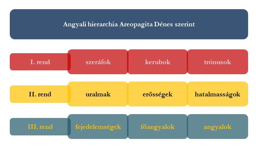 areopagita-hierarchia_1.jpg