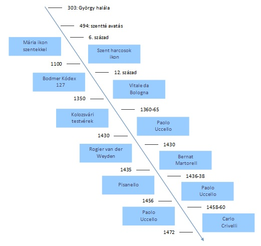 st-george-timeline.jpg