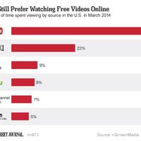 Előfizetéses vs. ingyenes: még mindig imádják az ingyenes videókat!
