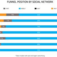 A Youtube több vásárlót generál, mint más közösségi oldalak