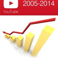A Youtube története röviden, 2014-ig