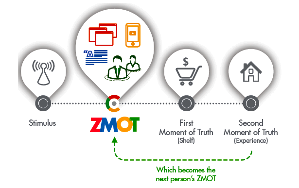 ZMOT-in-the-sales-purchasing-cycle.png