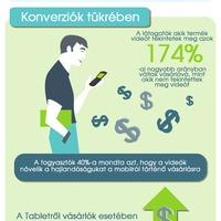 A termékvideók hatása az értékesítésre - Infografika