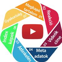 7 tipp, hogy a YouTube ajánlja a videóidat