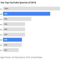 Gaming tartalmak a YouTube-on: Réspiac? - Akkor gondold át újra!