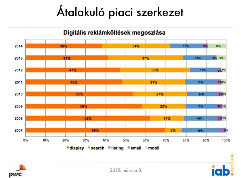 digitalis_reklamkoltesek_megoszlasa.PNG