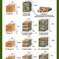 Tűzifa vásárlásához mértékegység mutató