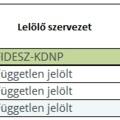 Szavazás eredményei,  részvételi adatok - Zirc