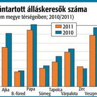 Kevesebb munkanélküli idén - Zirc térség kivételével