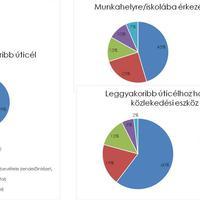Mobilitási terv: fontos az állampolgárok véleménye