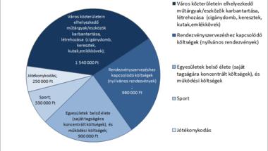 4 millió forintot osztott szét az önkormányzat a  civil szervezeteknek -  Zirc
