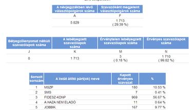 Eredmények Zircen - AZ EURÓPAI PARLAMENT TAGJAINAK 2014. ÉVI VÁLASZTÁSA
