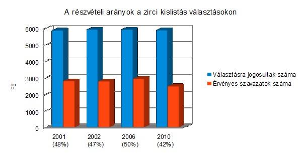 Választási statisztikák_1.jpg