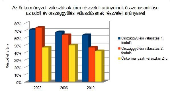 Választási statisztikák_2.jpg