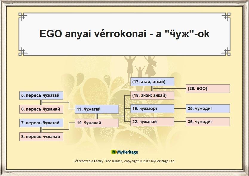 EGO anyai vérrokonai - a _ӵуж_-ok .JPG