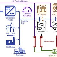 Közvetlen ammónia üzemanyagcella