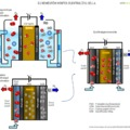 Új nemesfém nélküli elektrolízis cella