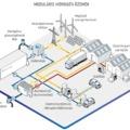 Moduláris hidrogén üzemek a Fraunhofer Intézet elképzelésében