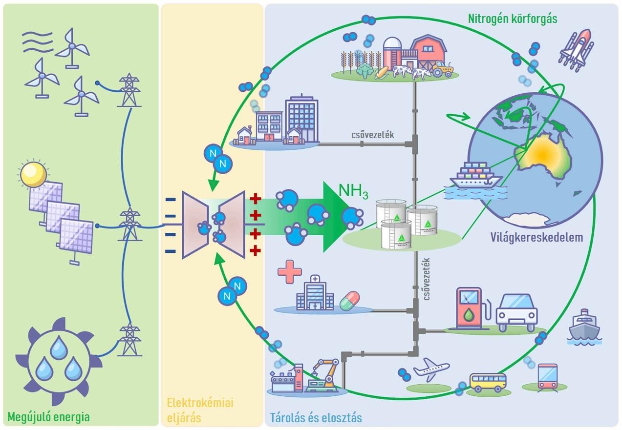 Bioenergia Alapú Falufejlesztési Lehetőségek Farkaslakán