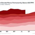 Még sose volt ilyen dús szén-dioxidban a szeptember