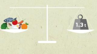 Évente 1,3 milliárd tonna élelmiszer megy a kukába