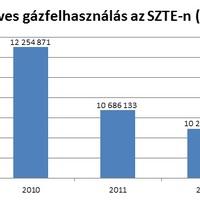 Ismét szénszünetre készül a Szegedi Tudományegyetem: ami a színfalak mögött van…