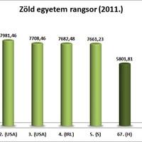 Zöld egyetemek világrangsorában a Szegedi Tudományegyetem
