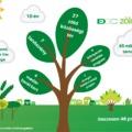 DDC Zöld megoldás