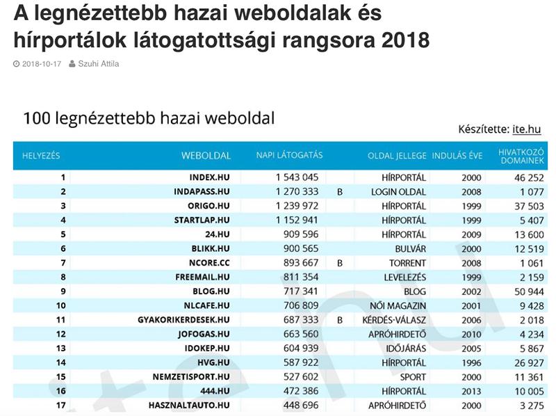 2018_leglatogatottabb_hazai_weboldal.png