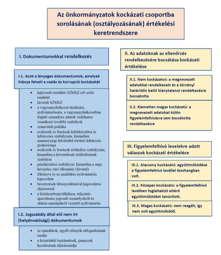 allami_szamvevoszek_jelentes_ertekelesi_szempontok_kategoriak.jpg