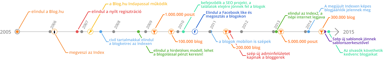 bloghu_tortenete_2005-2015.jpg